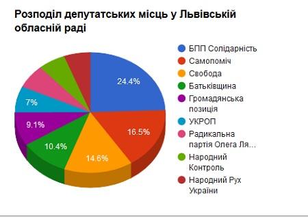 На виборах до Львівської обласної ради опрацювали понад 98,54 % даних