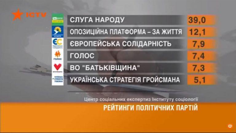 """""""Українська стратегія Гройсмана"""" проходить в Раду: останні дані соцопитувань"""
